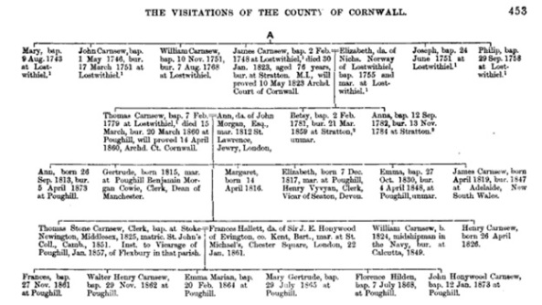 Thomas Stone Carnsew and Frances Hallett Honeywood - The visitations of Cornwall: comprising the Heralds' visitations of 1530, 1573 & 1620, John Lambrick Vivian, College of Arms (Great Britain), Exeter, William Pollard and Company, 1887, page 453; https://books.google.ca/books?id=t0U7AQAAIAAJ&pg=PA453&lpg=PA453&dq=%22walter+henry+carnsew%22&source=bl&ots=37lQ_stnMu&sig=Z5pxT6lJ4XVZxBNw2spI7a4EiW8&hl=en&sa=X&ei=WLXyVK-QGcetogSqqoLoAg&ved=0CDAQ6AEwBg#v=onepage&q&f=false.