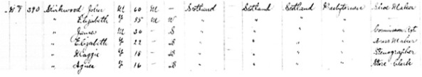 """Canada Census, 1891,"" database, FamilySearch (https://familysearch.org/ark:/61903/1:1:MWKZ-CKC : accessed 16 February 2016), John Kirkwood, Ward 4, Winnipeg, Manitoba, Canada; Public Archives, Ottawa, Ontario; Library and Archives Canada film number 30953_148099; http://data2.collectionscanada.gc.ca/1891/pdf/30953_148099-00090.pdf."