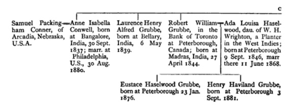 Robert William Grubbe, portion of family tree, Visitation of England and Wales, Volume 1, edited by Joseph Jackson Howard, Frederick Arthur Crisp, privately printed, 1893, page 27; https://books.google.ca/books?id=Ibg-AQAAMAAJ&pg=PA27&dq=%22robert+william+grubbe%22+visitation&hl=en&sa=X&ved=0ahUKEwiZp8a3kqDMAhUM5mMKHX-ZCtsQ6AEIHDAA#v=onepage&q=%22robert%20william%20grubbe%22%20visitation&f=false