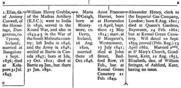 William Henry Grubbe, portion of family tree, Visitation of England and Wales, Volume 1 edited by Joseph Jackson Howard, Frederick Arthur Crisp, privately printed, 1893, page 28; https://books.google.ca/books?id=jktFAAAAYAAJ&pg=PA28&dq=%22william+henry+grubbe%22+visitation&hl=en&sa=X&ved=0ahUKEwiRtaKpkqDMAhVE0GMKHW5tA1IQ6AEIHTAA#v=onepage&q=%22william%20henry%20grubbe%22%20visitation&f=false