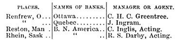 Canadian Almanac and Directory, 1912, Toronto, Copp Clark, 1912, page 70, bank branches and managers, https://archive.org/stream/canadianalmanacd65vancuoft#page/69/mode/1up.