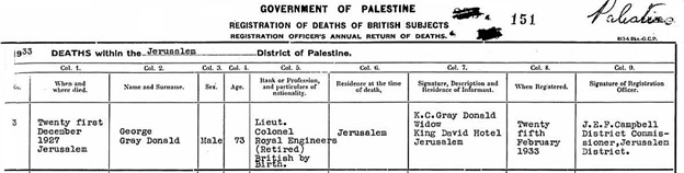 The National Archives of the UK; Kew, Surrey, England; General Register Office: Foreign Registers and Returns; Class: RG 33; Piece: 141. Ancestry.com. UK, Foreign and Overseas Registers of British Subjects, 1628-1969 [database on-line]. Provo, UT, USA: Ancestry.com Operations, Inc., 2013. Name: George Gray Donald; Gender: Male; Birth Date: abt 1854; Death Age: 73; Death Date: 21 Dec 1927; Death Place: Jerusalem, Palestine; Event Type: Death; Piece Description: RG 33: Foreign Registers and Returns, 1627-1960.